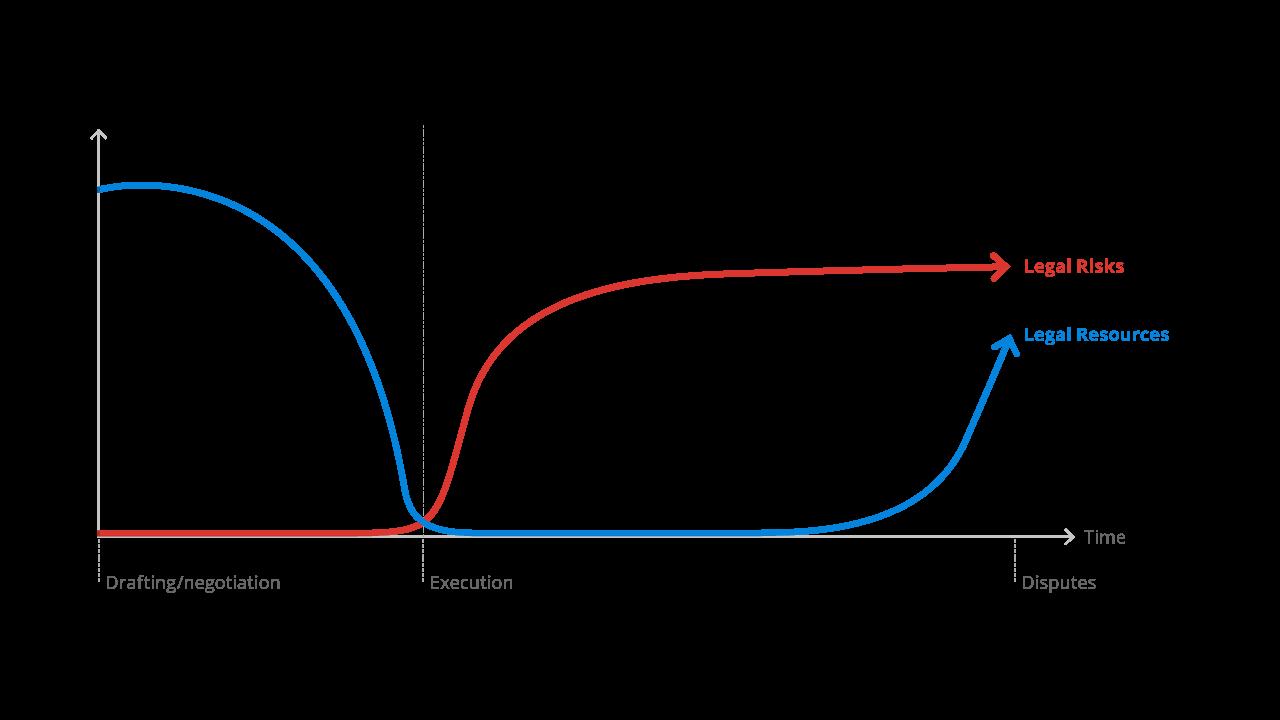 Contracts the hidden danger graph