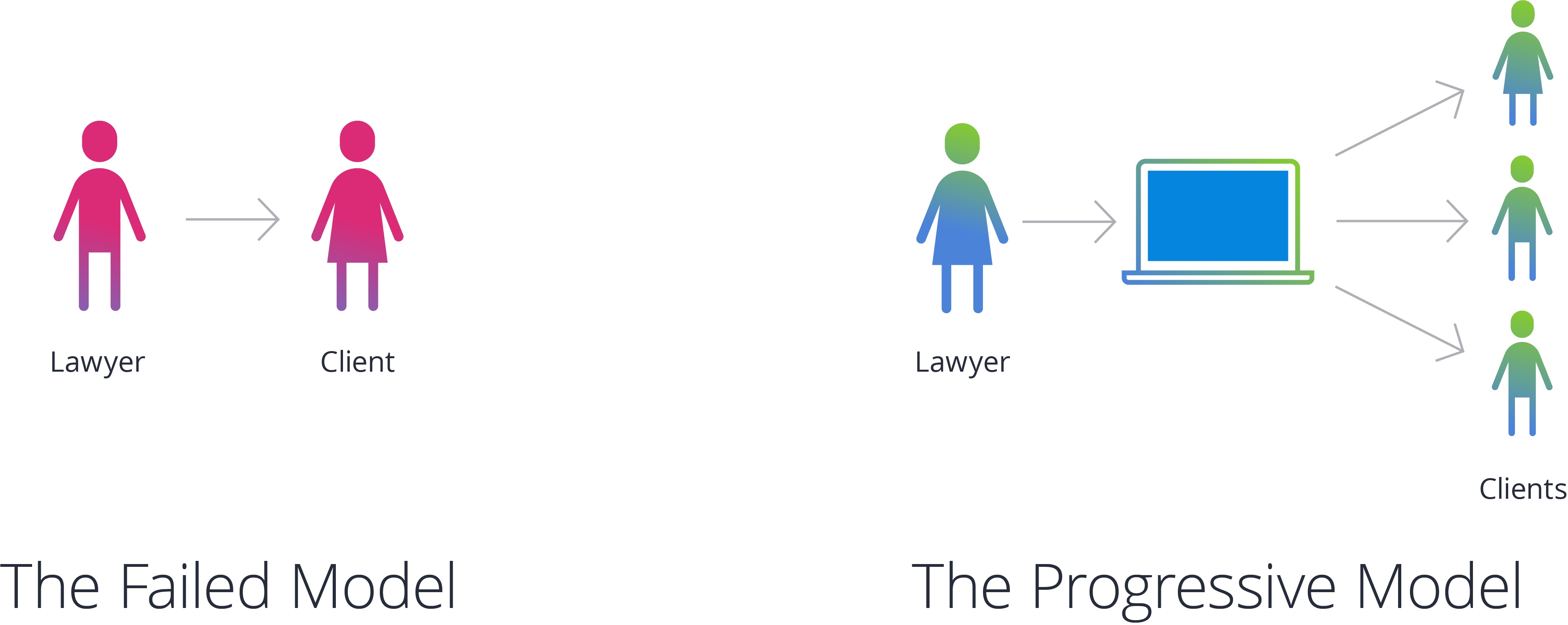 Matter management is for law firms Blog Failed Prograssive Model