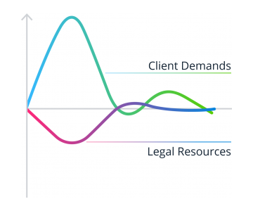 The fixed vs agile legal function graph 1