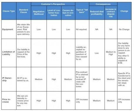 Legal drag table