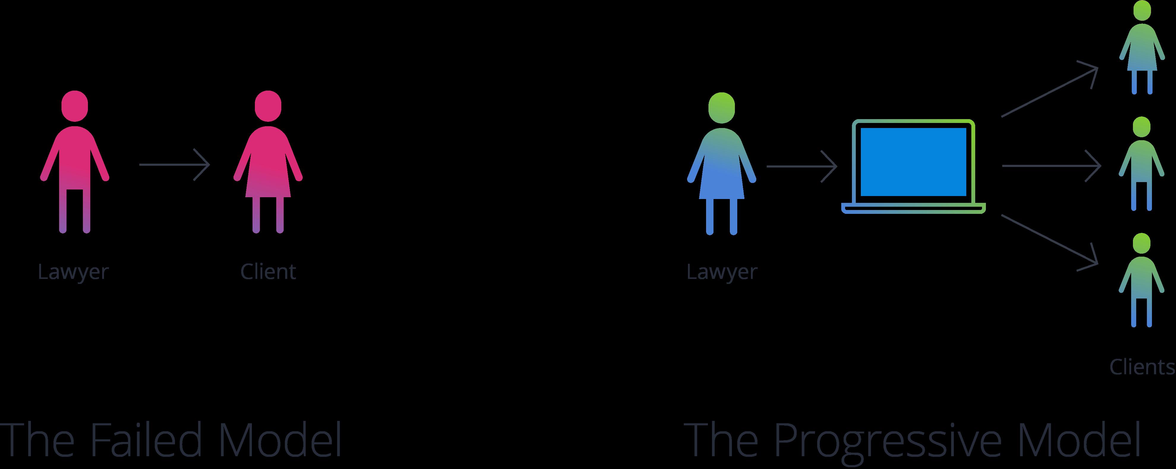 Legal no longer a black box graph 2