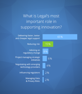 Legals role in innovation graphic1 2