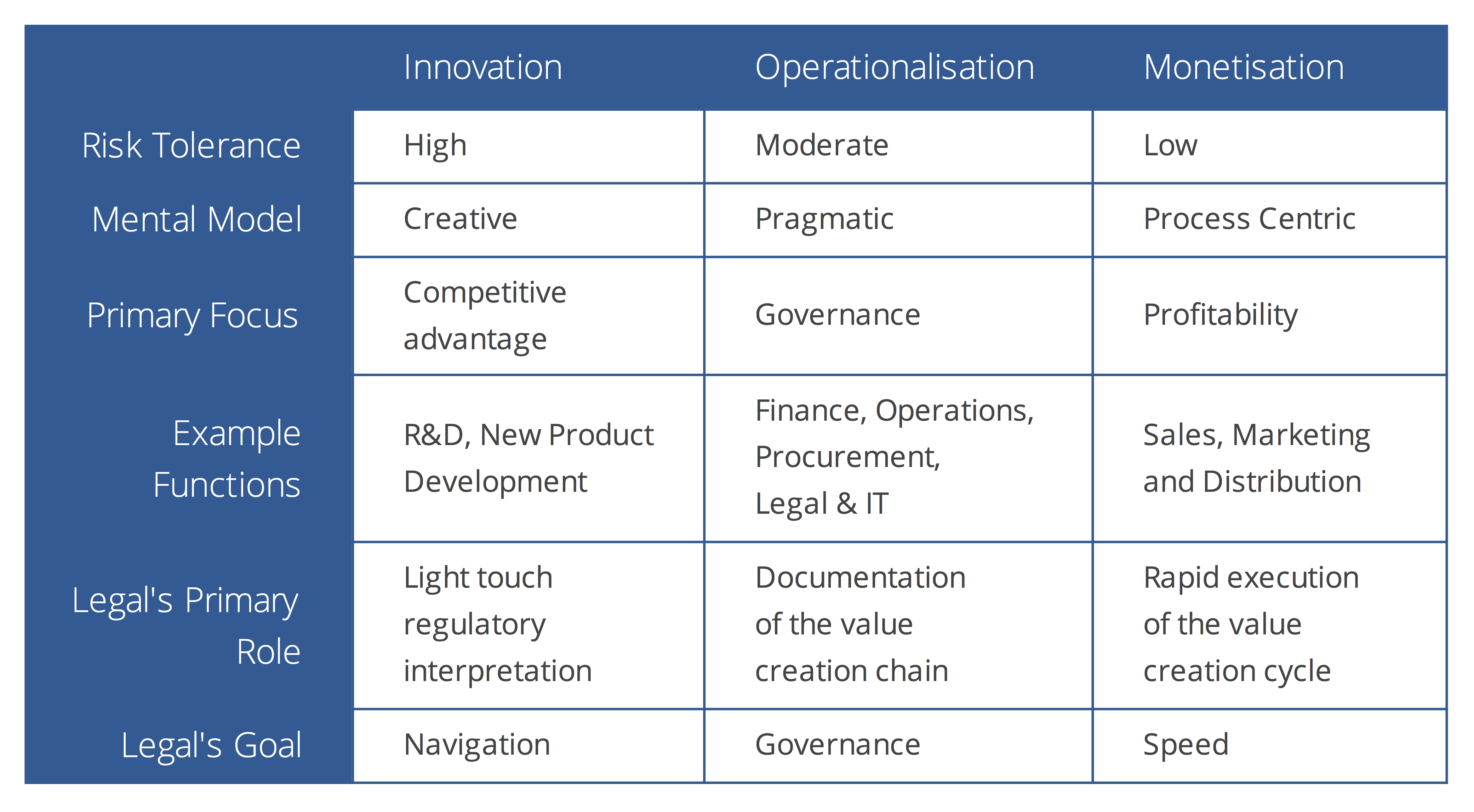 Legals role in innovation table 1
